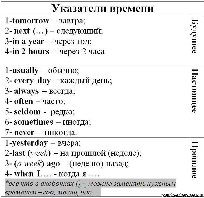 индикаторов английском таблица времен языке в